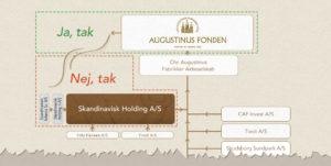 Københavns Kommune & Augustinus Fonden