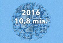 Fonde udbetalte 10,8 mia. kr. i 2016