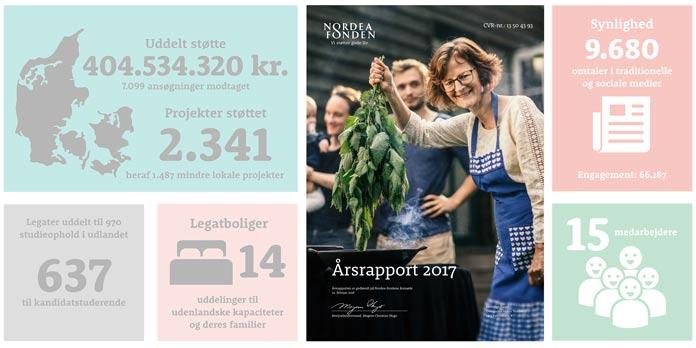 Nordea-fondens årsrapport 2017