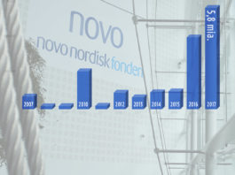 Novo Nordisk Fonden: 5,8 mia. kr. 2017