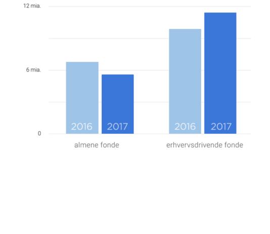 Bevilgede kroner – 2016-2017