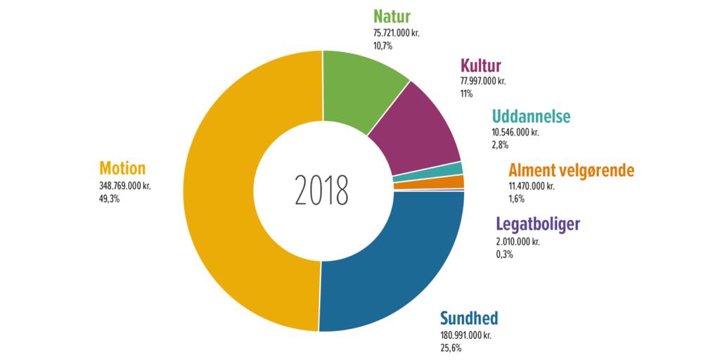 Nordea-fonden – uddelinger 2018 fordelt på formål