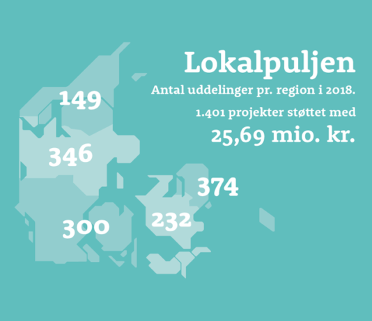 Nordea-fonden: Lokalpuljen