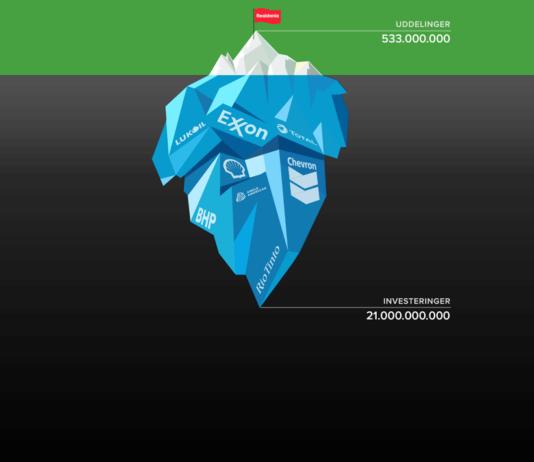 Realdania – uddelinger og investeringer