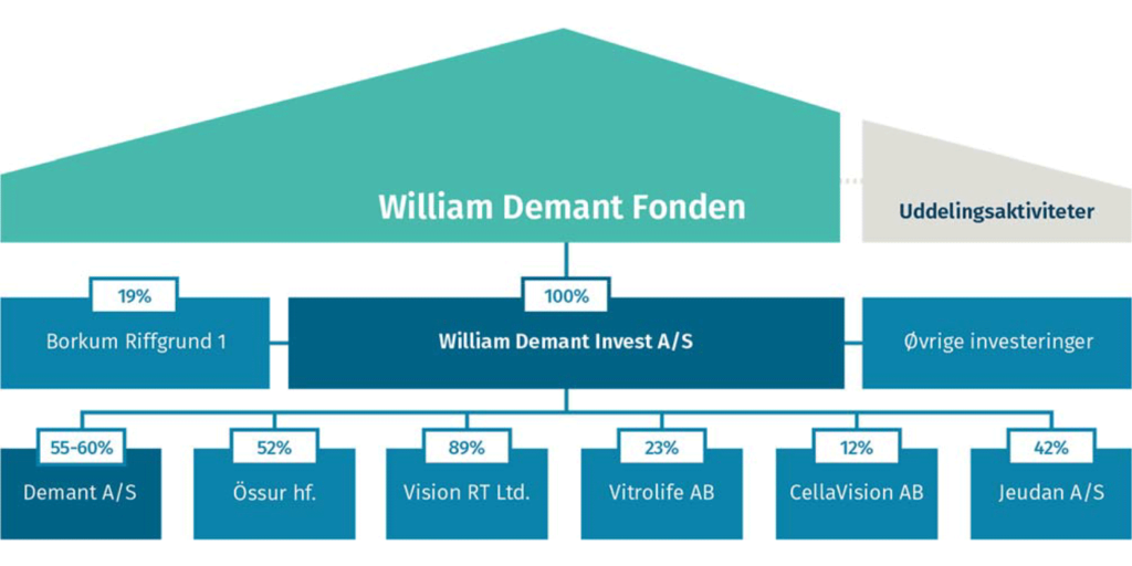 William Demant Fonden