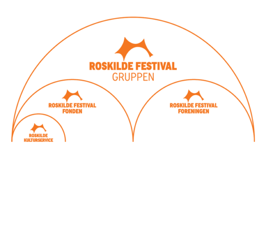 Roskilde Festival – organisationsdiagram