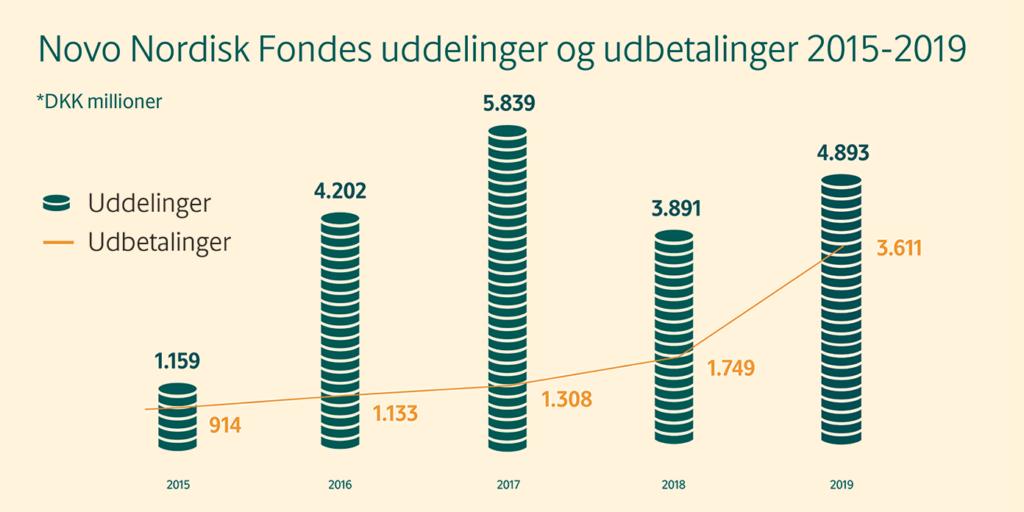Novo Nordisk Fondens uddelinger 2015-2019