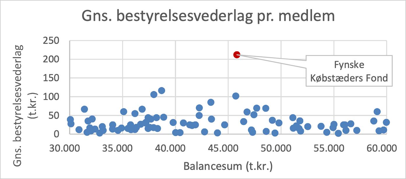 Fynske Købstæders Fond – balancesum