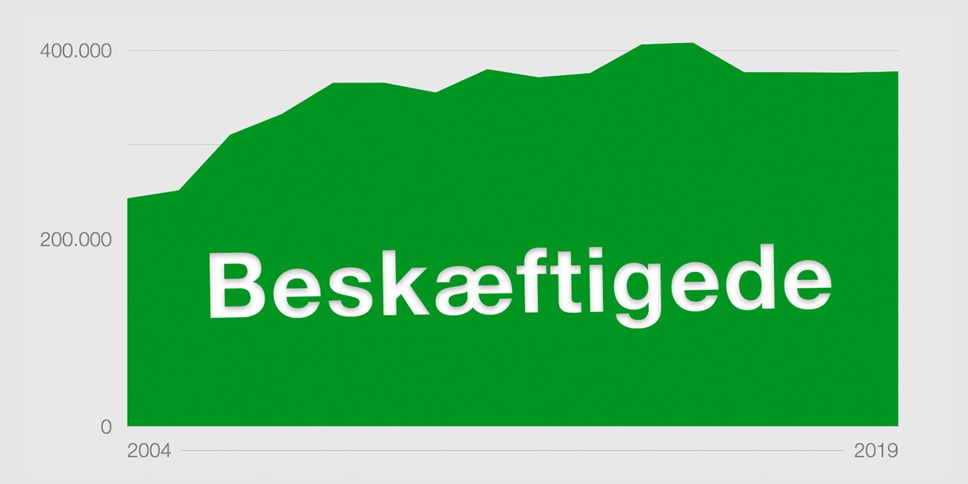 Beskæftigede i de 120 største danske fondsejede selskaber  2004-2019