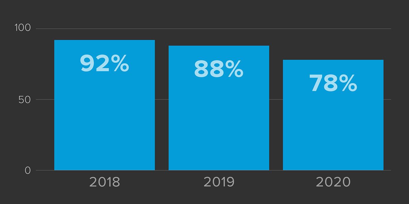 Ledelsessammenfald i fondens dattervirksomhed(er) 2018-2020